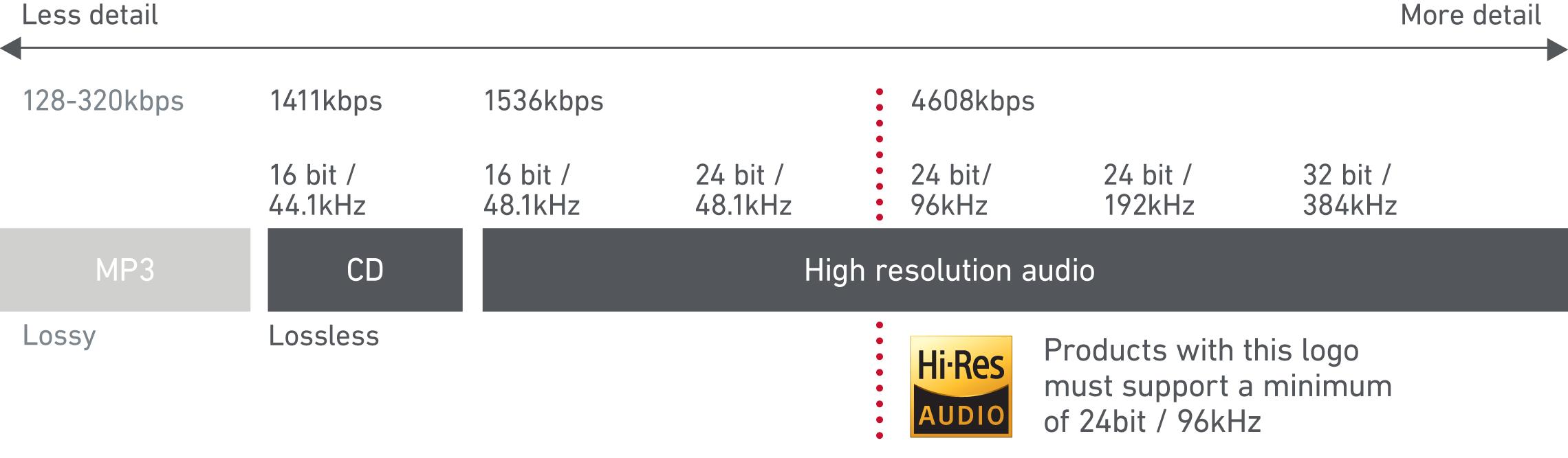 「開箱評測」SBH90c Hi-Res 藍牙耳機,有線無線都好用 - 4