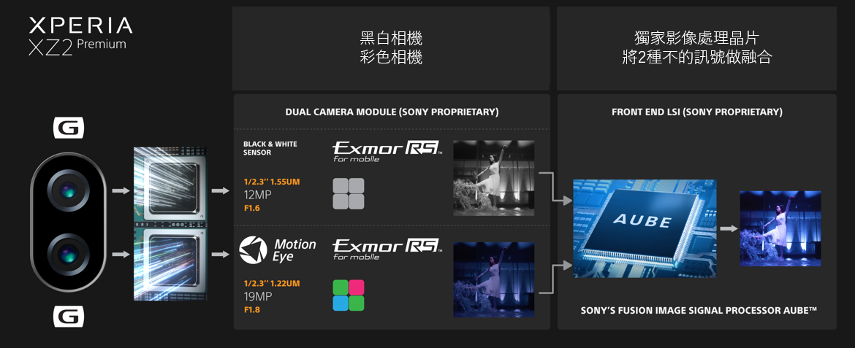 「開箱評測」SONY首款雙鏡頭旗艦 XZ2 PREMIUM實用分享 - 7