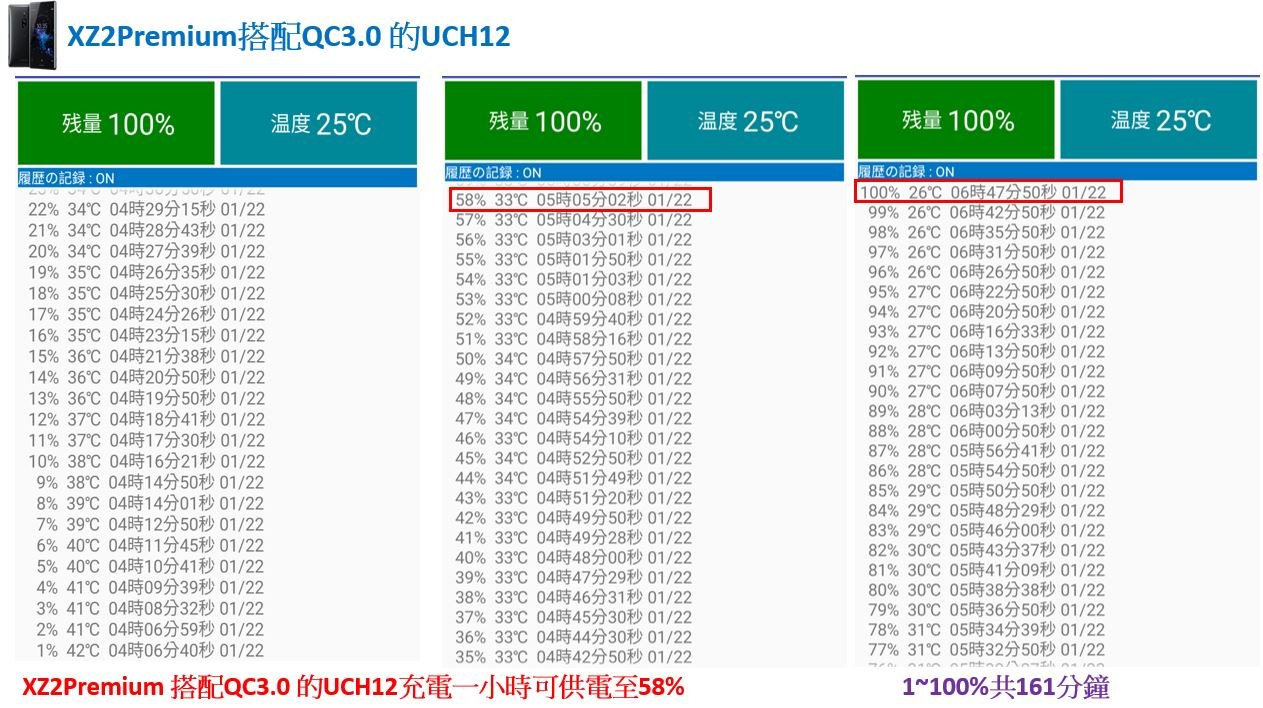 「開箱短評」Sony UCH32C 對上 XZ3 超有感的 PD 快速充電實測給你看,同場加映 XZ2P 充電測試 - 11