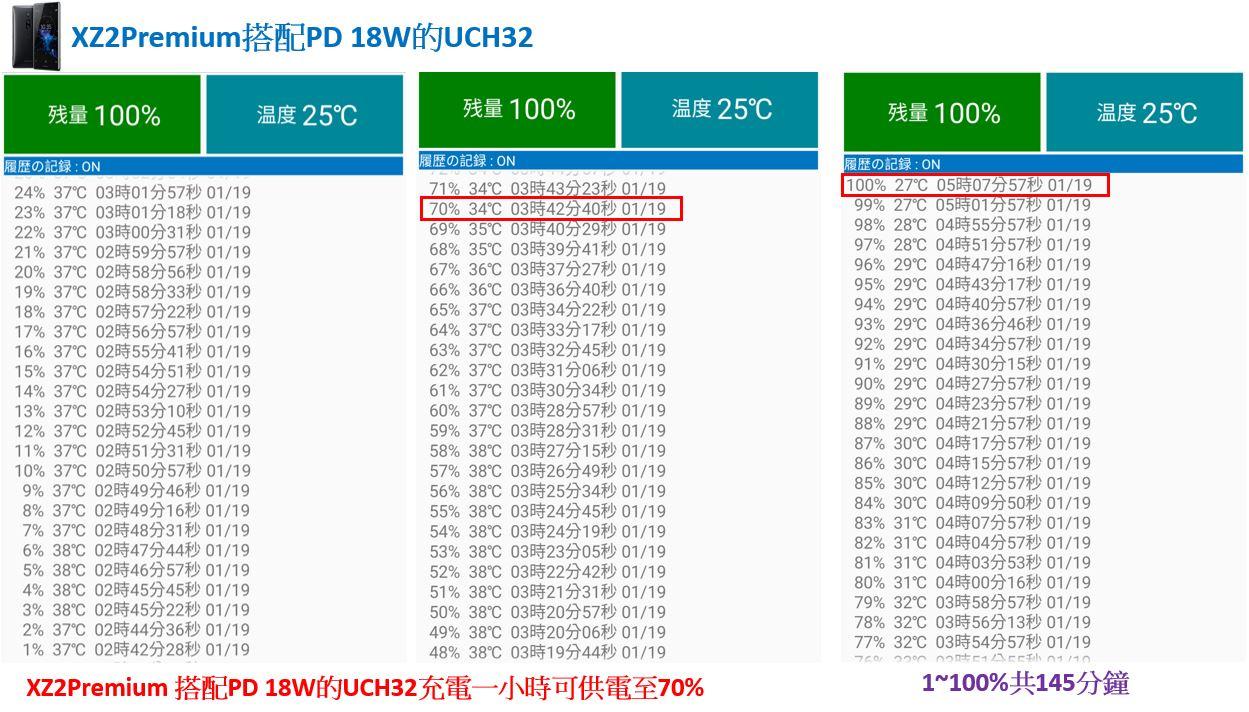 「開箱短評」Sony UCH32C 對上 XZ3 超有感的 PD 快速充電實測給你看,同場加映 XZ2P 充電測試 - 12