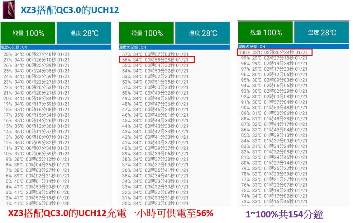 「開箱短評」Sony UCH32C 對上 XZ3 超有感的 PD 快速充電實測給你看,同場加映 XZ2P 充電測試 - 9