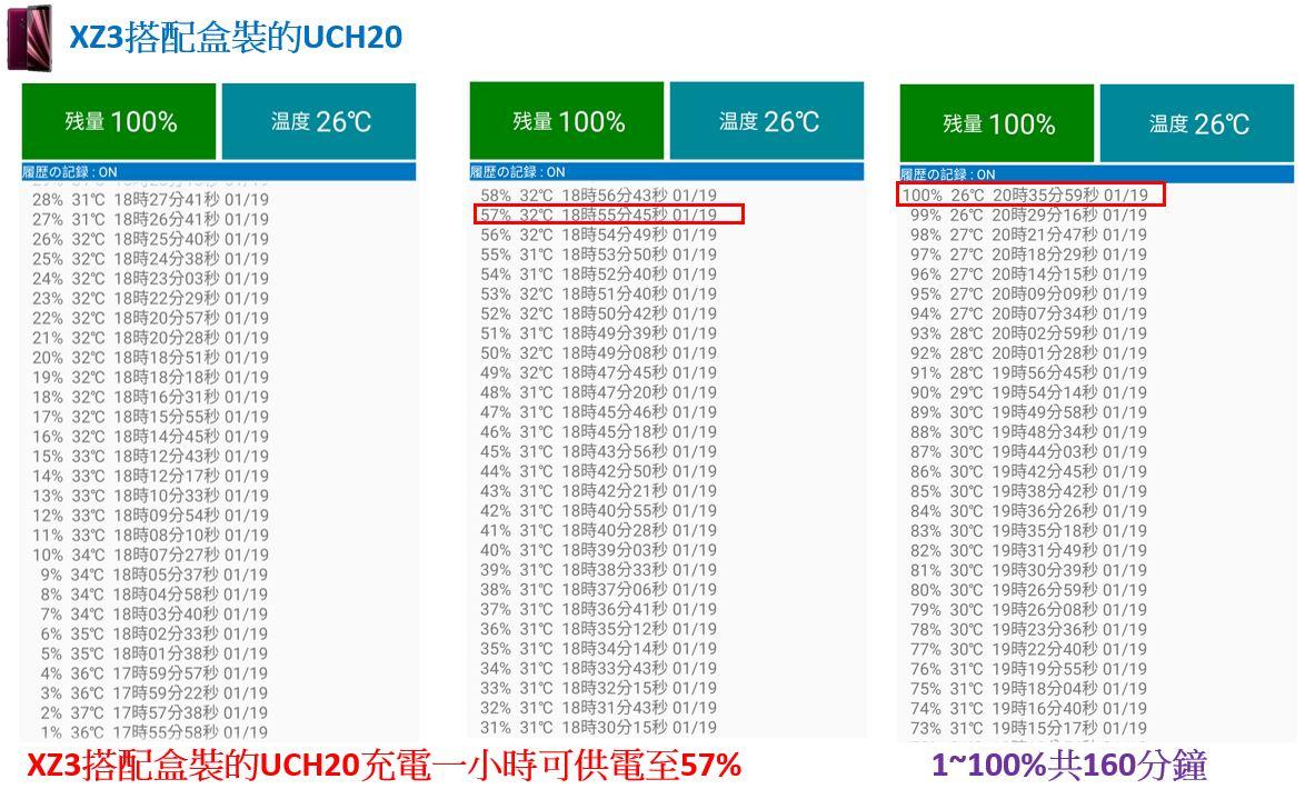 「開箱短評」Sony UCH32C 對上 XZ3 超有感的 PD 快速充電實測給你看,同場加映 XZ2P 充電測試 - 8