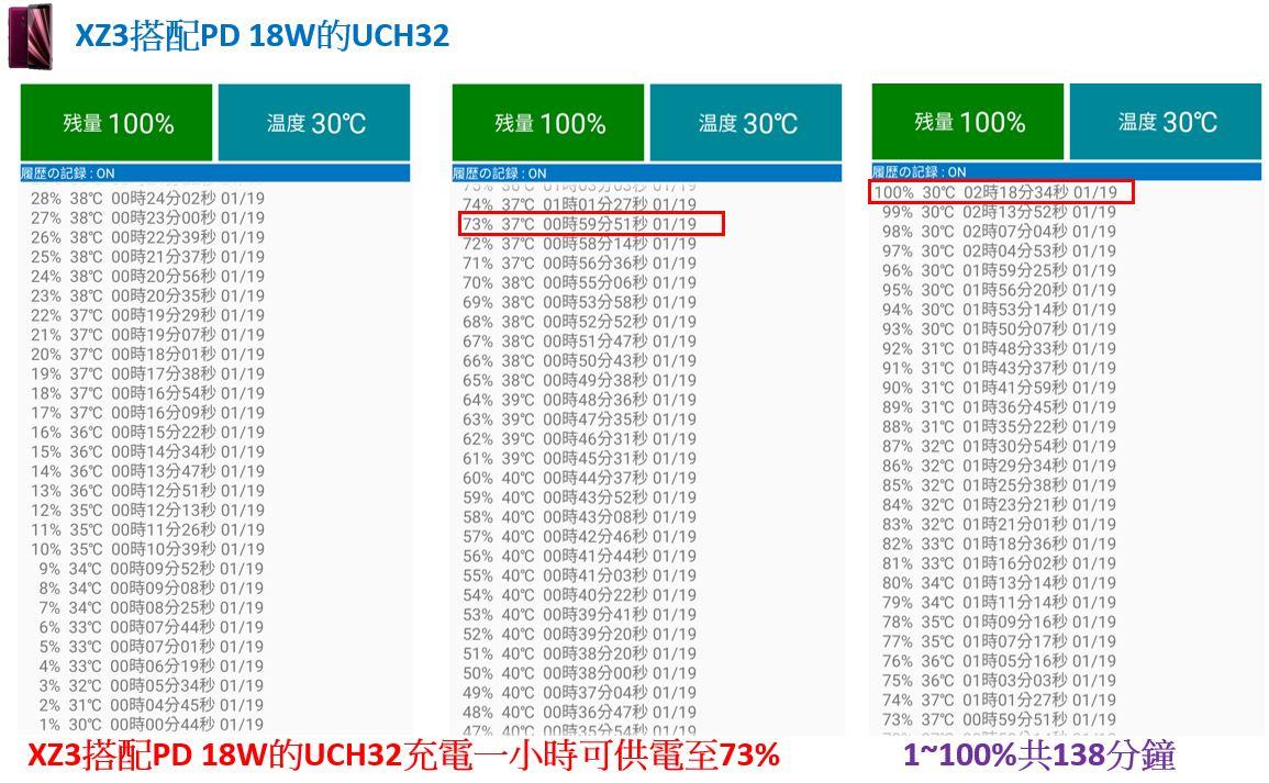 「開箱短評」Sony UCH32C 對上 XZ3 超有感的 PD 快速充電實測給你看,同場加映 XZ2P 充電測試 - 10