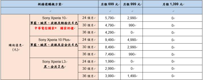 中華電信資費